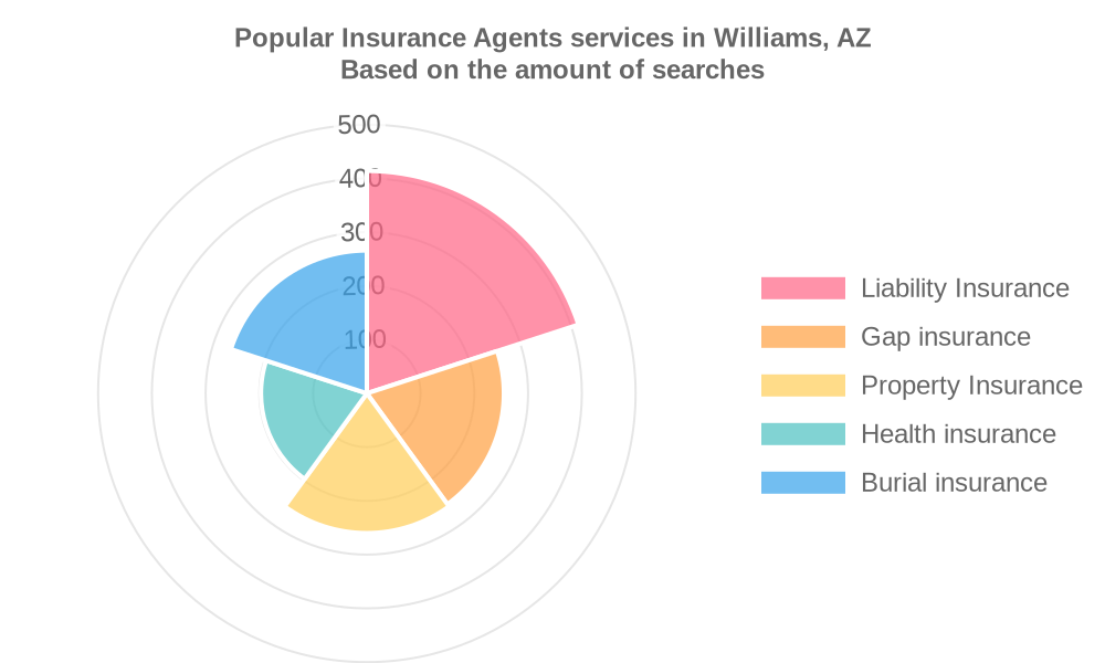 Popular services provided by insurance agents in Williams, AZ