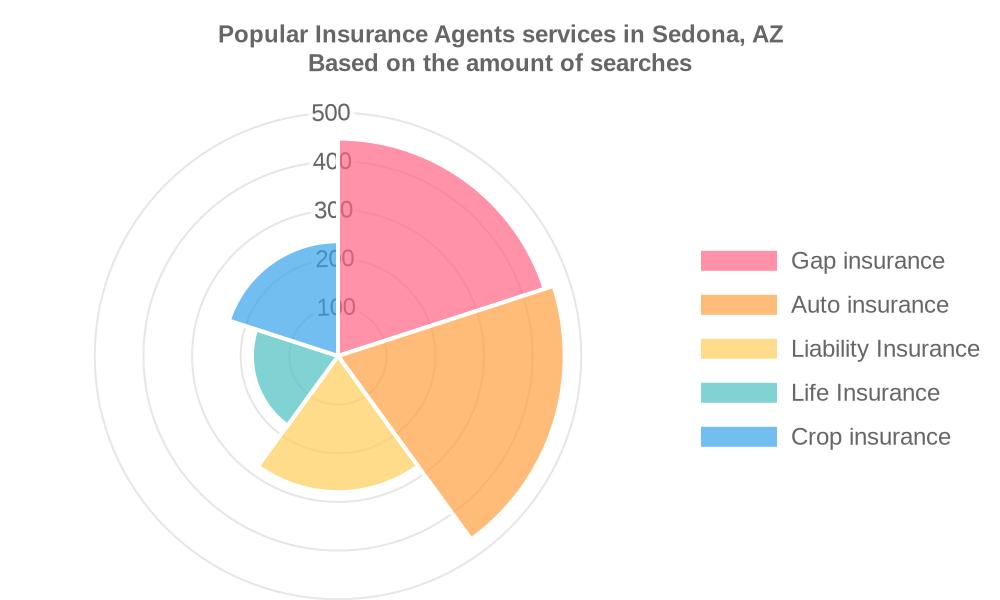 Popular services provided by insurance agents in Sedona, AZ