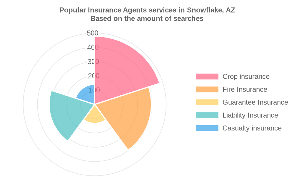 Popular services provided by insurance agents in Snowflake, AZ