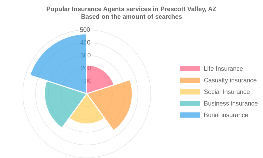 Popular services provided by insurance agents in Prescott Valley, AZ