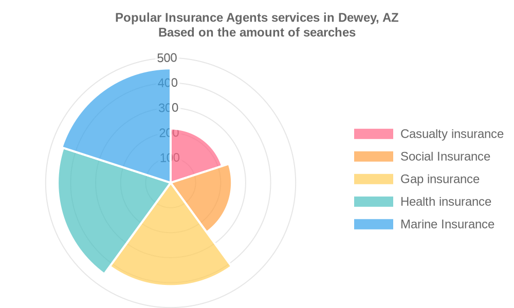 Popular services provided by insurance agents in Dewey, AZ