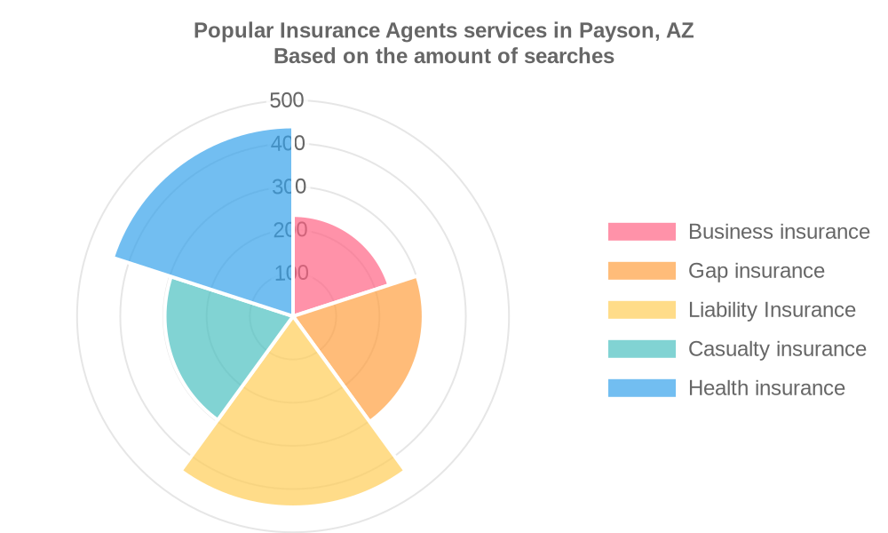 Popular services provided by insurance agents in Payson, AZ