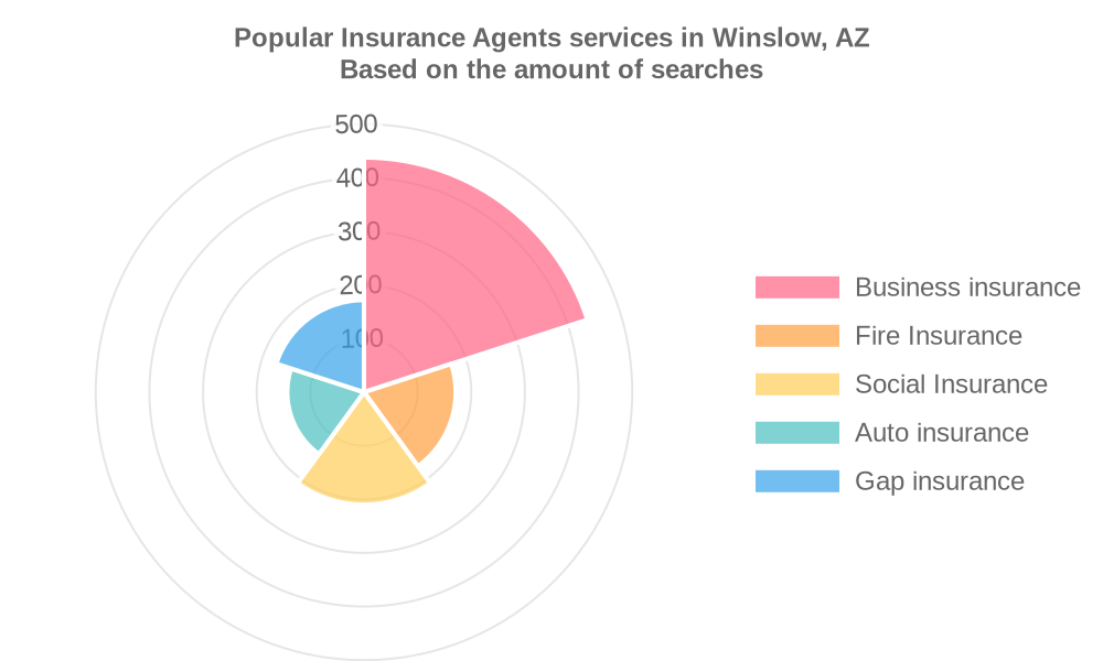 Popular services provided by insurance agents in Winslow, AZ