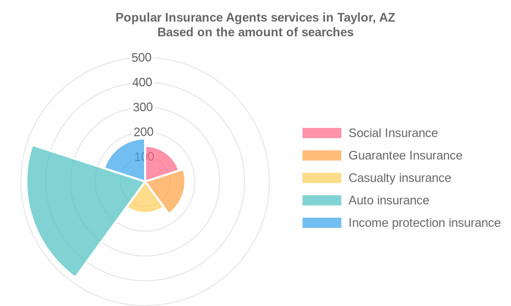 Popular services provided by insurance agents in Taylor, AZ