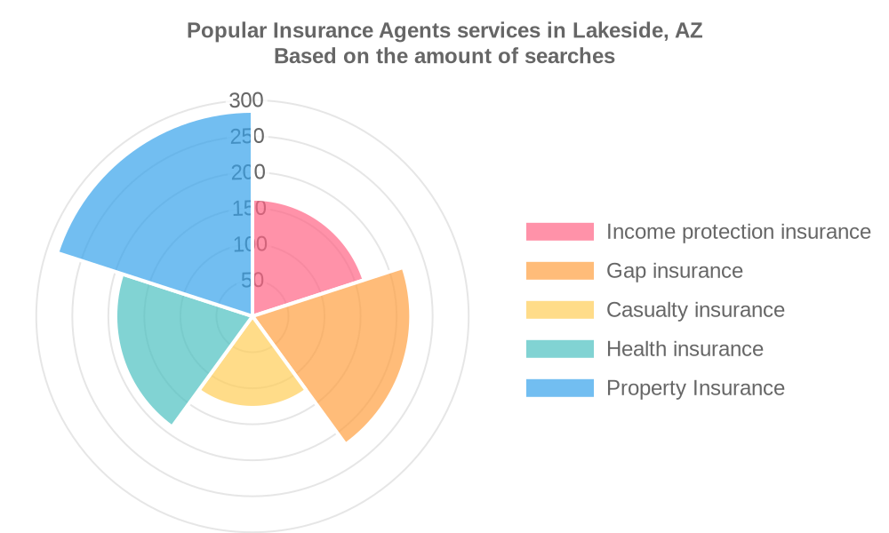 Popular services provided by insurance agents in Lakeside, AZ