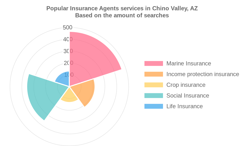 Popular services provided by insurance agents in Chino Valley, AZ