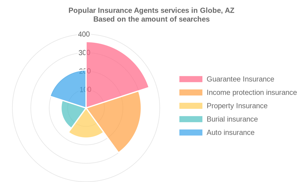 Popular services provided by insurance agents in Globe, AZ