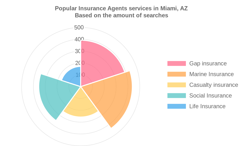 Popular services provided by insurance agents in Miami, AZ