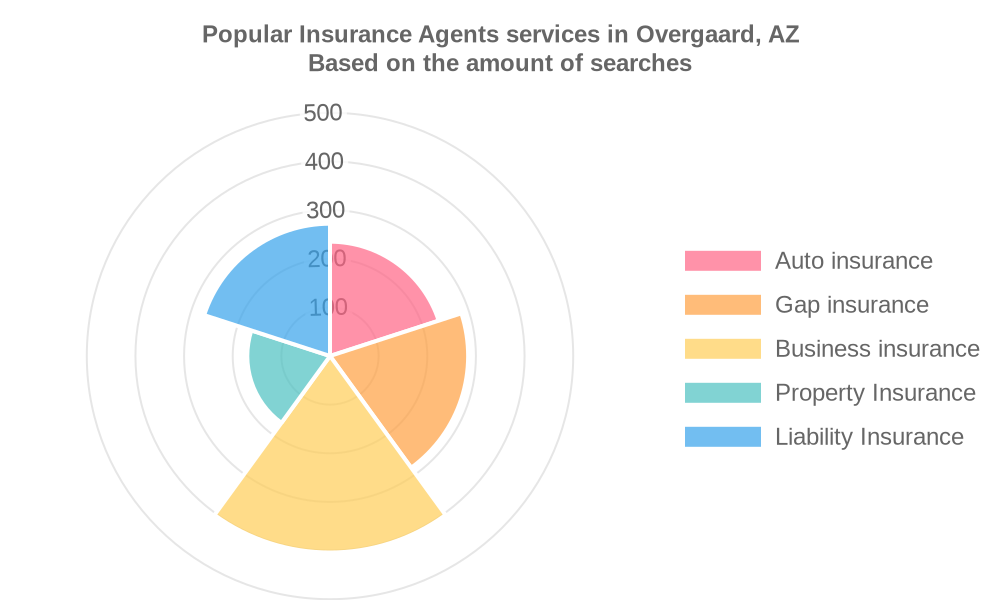 Popular services provided by insurance agents in Overgaard, AZ