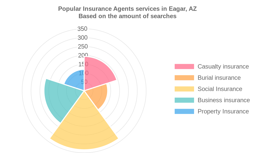Popular services provided by insurance agents in Eagar, AZ