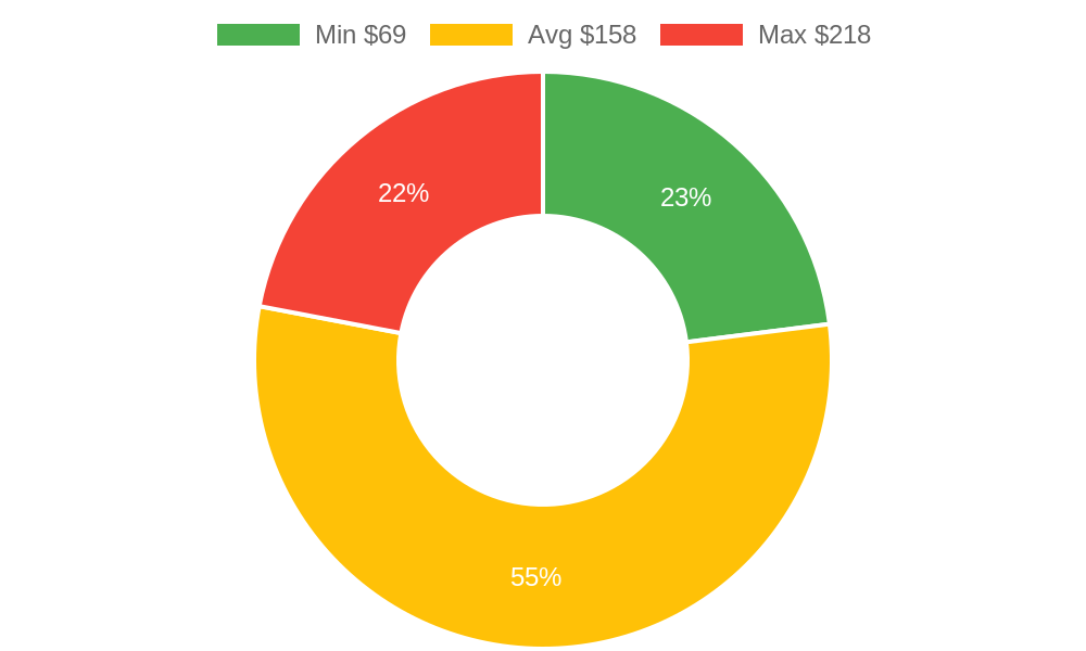 Distribution of beauty salons costs in Phoenix, AZ among homeowners