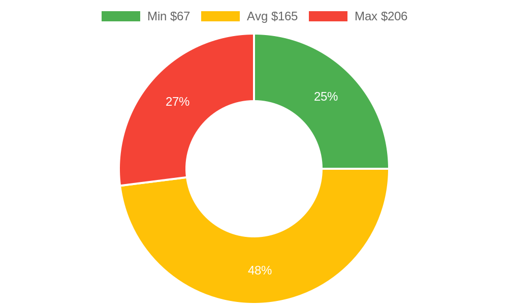 Distribution of beauty salons costs in Scottsdale, AZ among homeowners