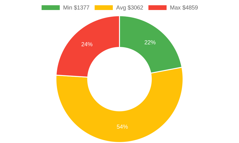 Distribution of general contractors costs in Dewey, AZ among homeowners