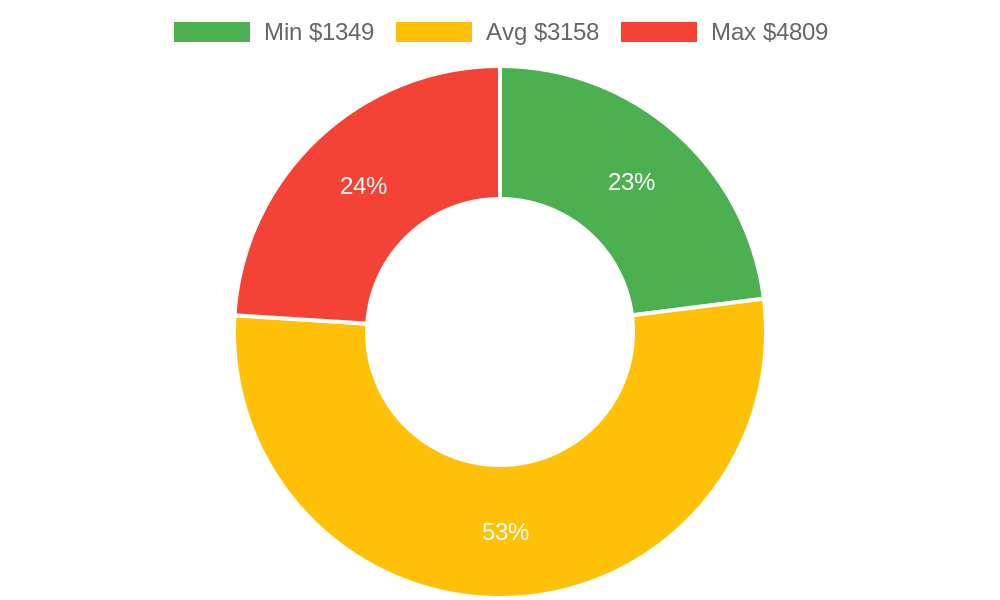 Distribution of general contractors costs in Phoenix, AZ among homeowners