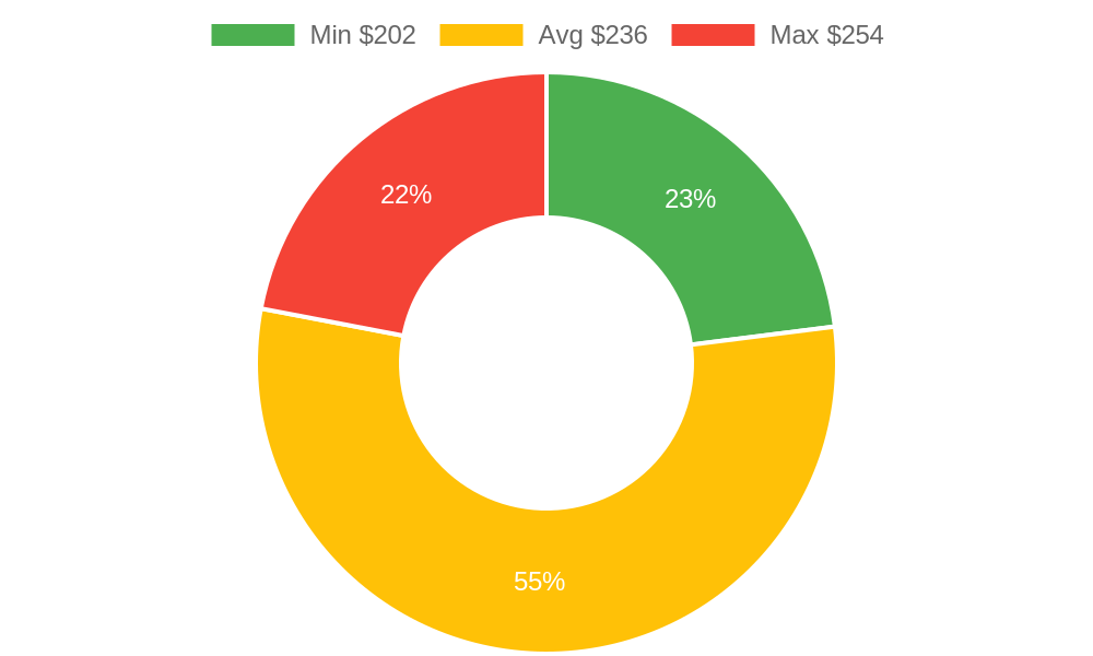Distribution of appliance repair services costs in Phoenix, AZ among homeowners