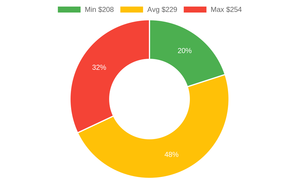 Distribution of appliance repair services costs in Chandler, AZ among homeowners