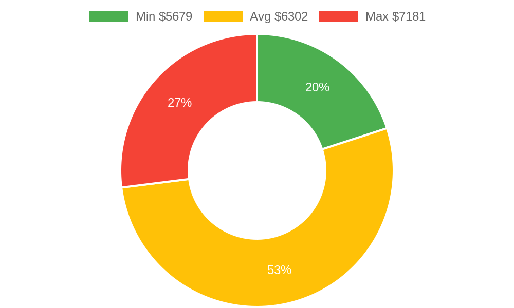 Distribution of roofing contractors costs in Pinetop, AZ among homeowners