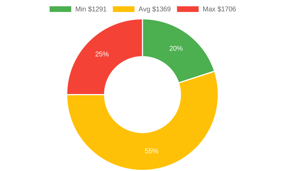 Distribution of landscapers costs in Chandler, AZ among homeowners