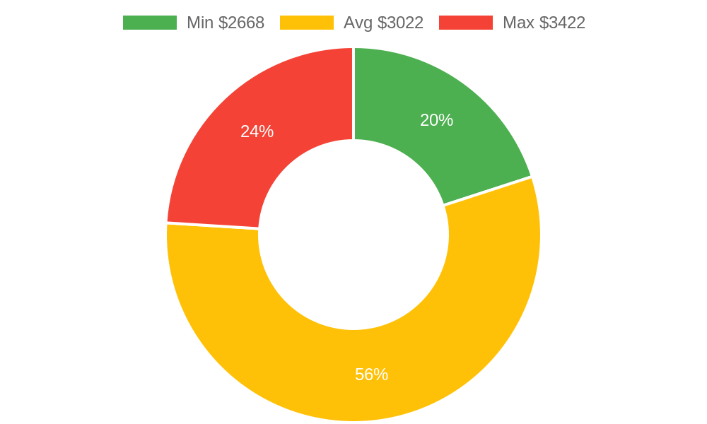 Distribution of air conditioning contractors costs in Lakeside, AZ among homeowners