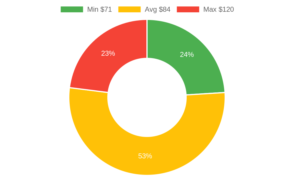 Distribution of storage services costs in St Johns, AZ among homeowners