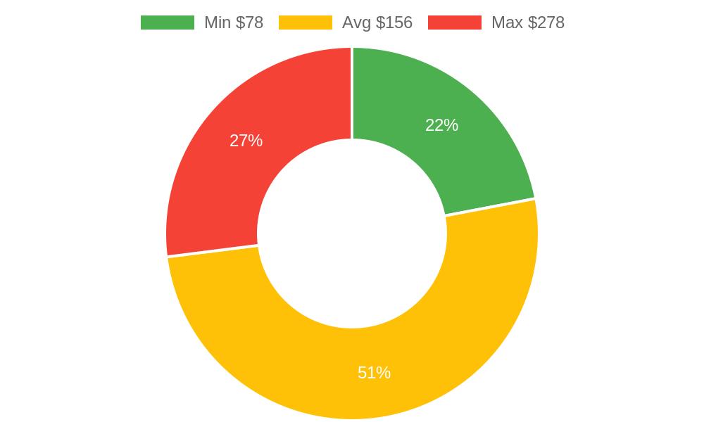 Distribution of veterinarians costs in Prescott, AZ among homeowners