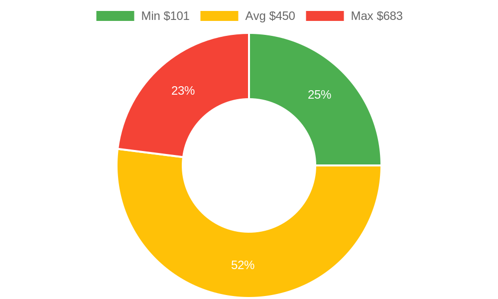 Distribution of day spas costs in Prescott, AZ among homeowners