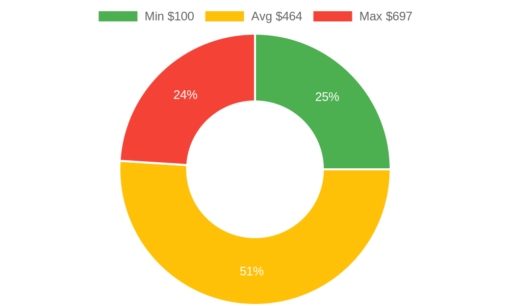 Distribution of day spas costs in Cottonwood, AZ among homeowners