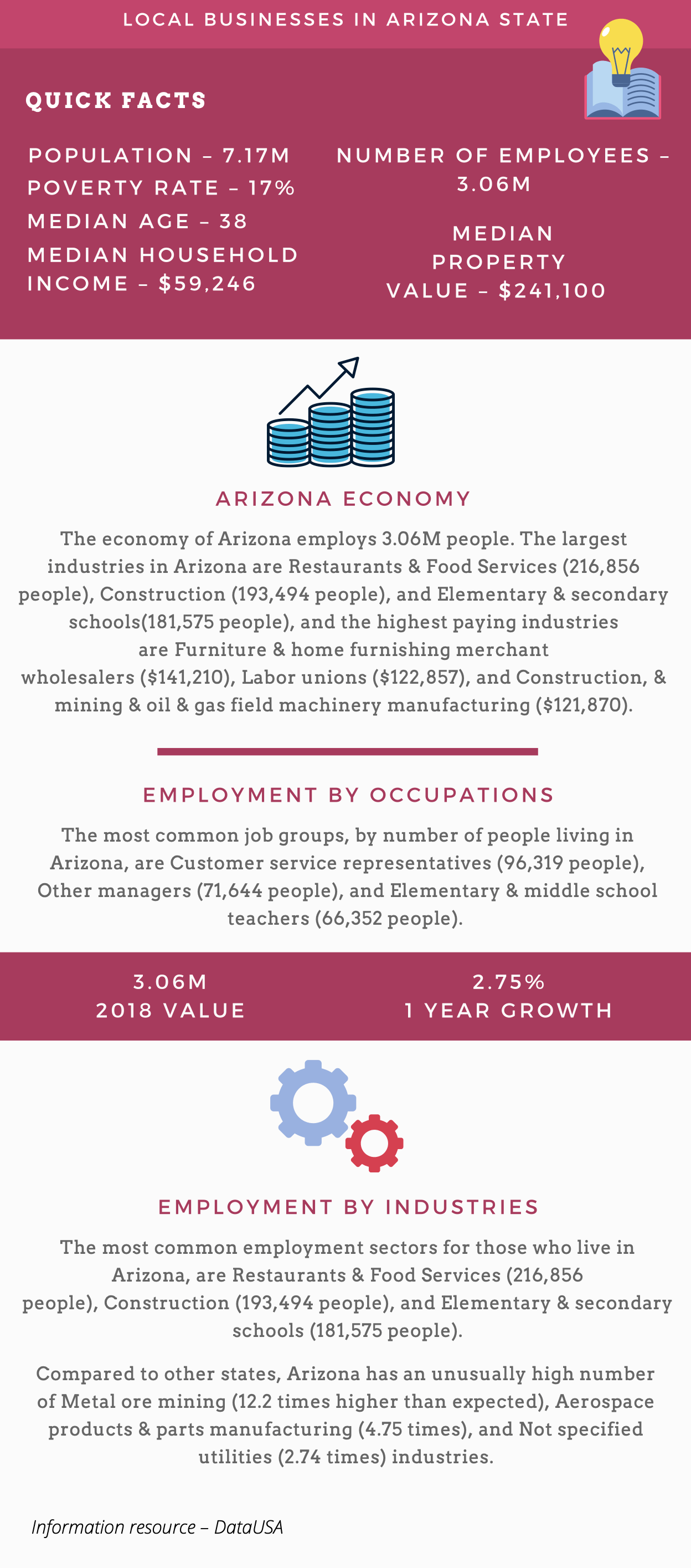 Arizona Businesses Statistical Data